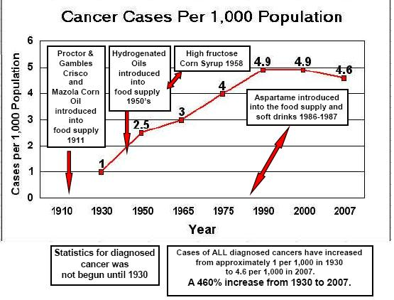 Cancer Graph